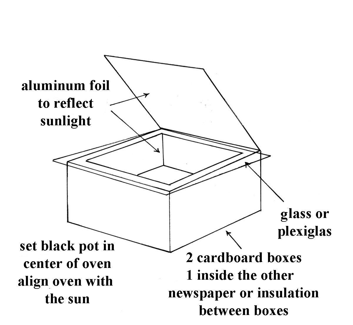 Solar Oven Blueprints
