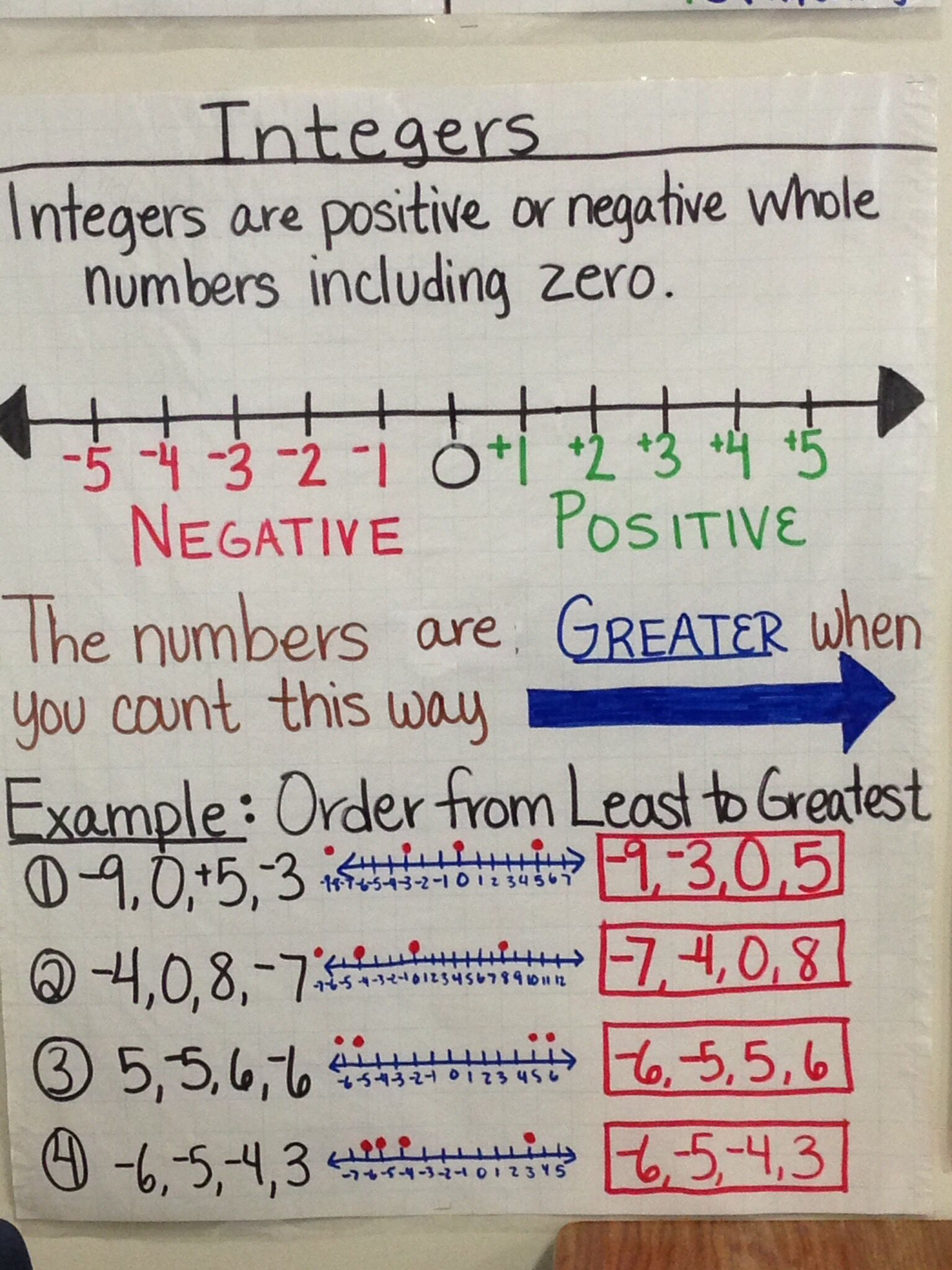 Integer Anchor Chart Created By Lauren Kubin