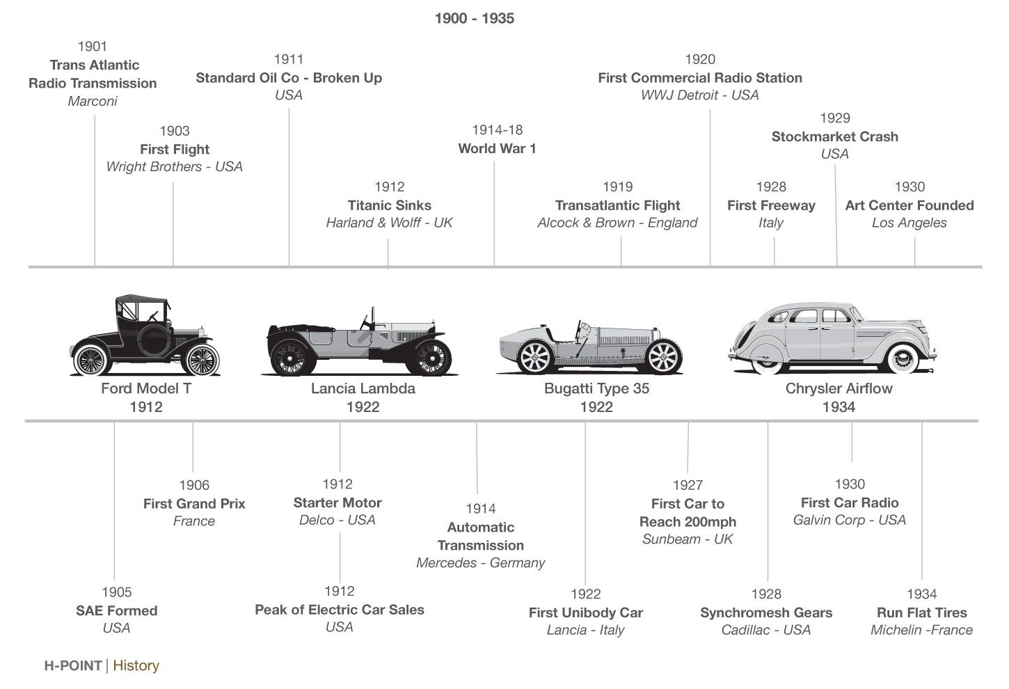 HPoint car design book History timeline Vehicle