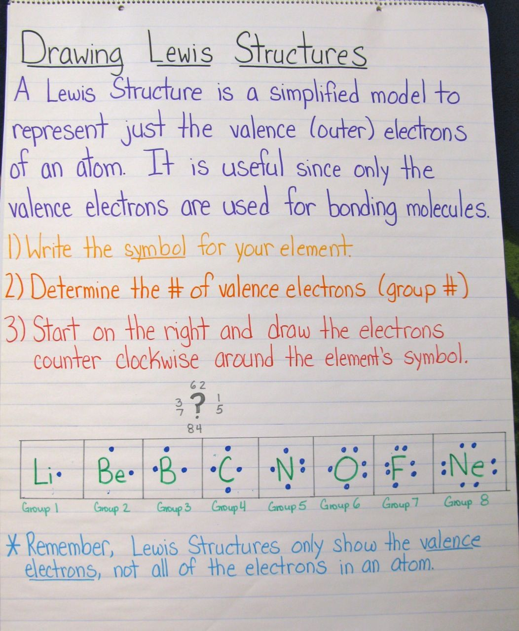 Fab Early Unit On Atoms And Chemistry
