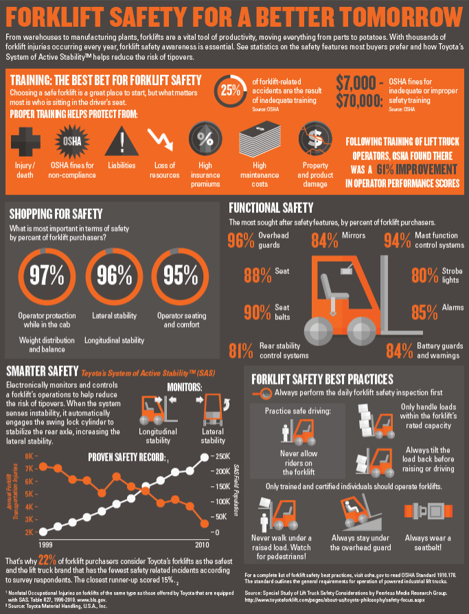 [INFOGRAPHIC] 4 Forklifts and Lifting Equipment Safety