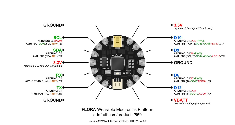 Adafruit Flora Full Pinout Diagram