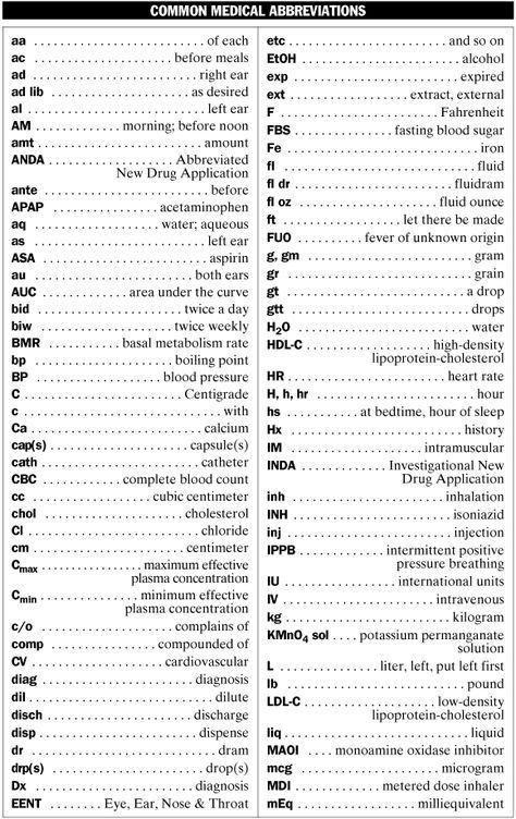 Medical Abbreviations List Common Medical Abbreviations