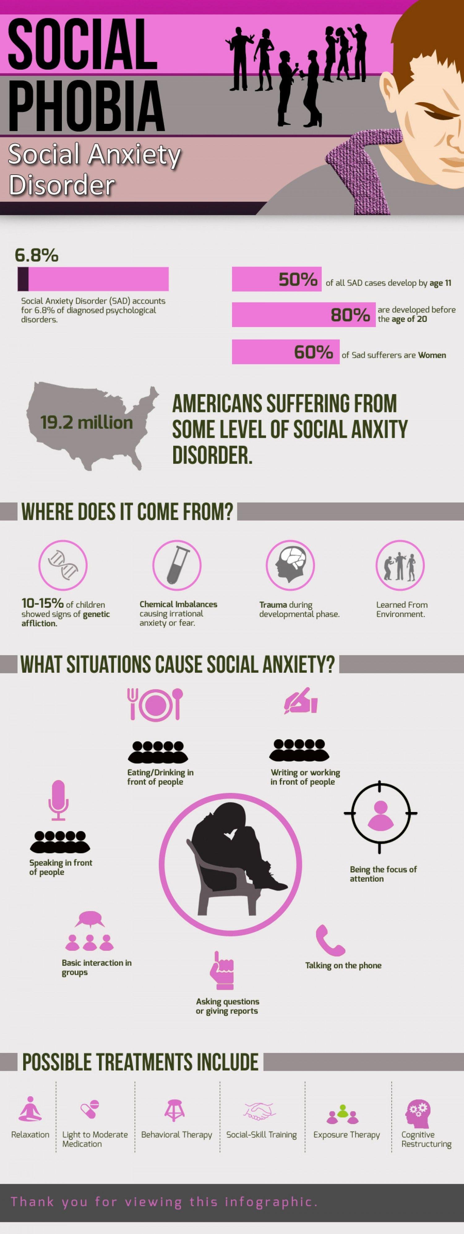 Social Anxiety Infographic Anxiety Phobia Mentalhealth
