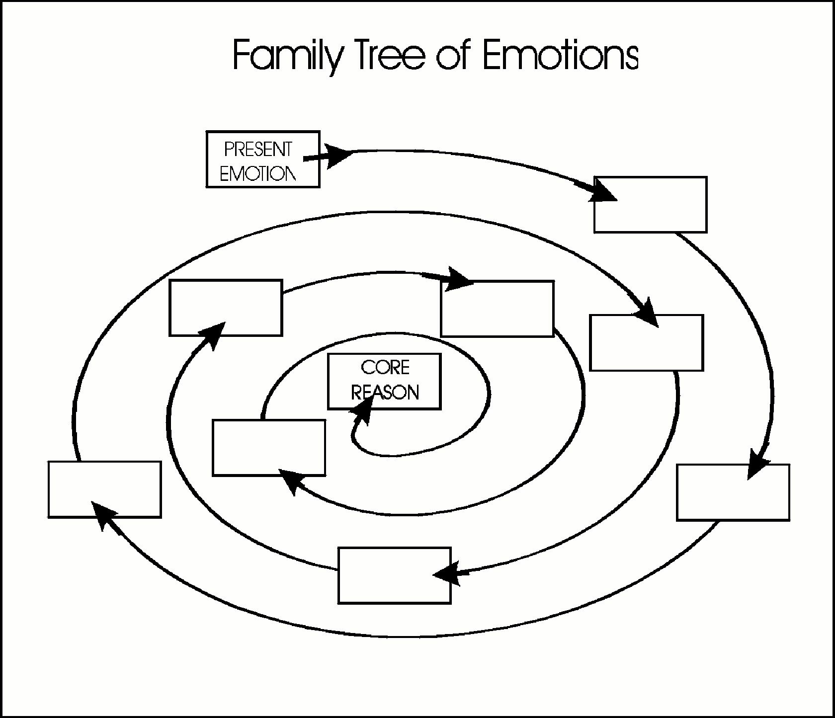 Family Tree Of Emotions Working Your Way To The Core