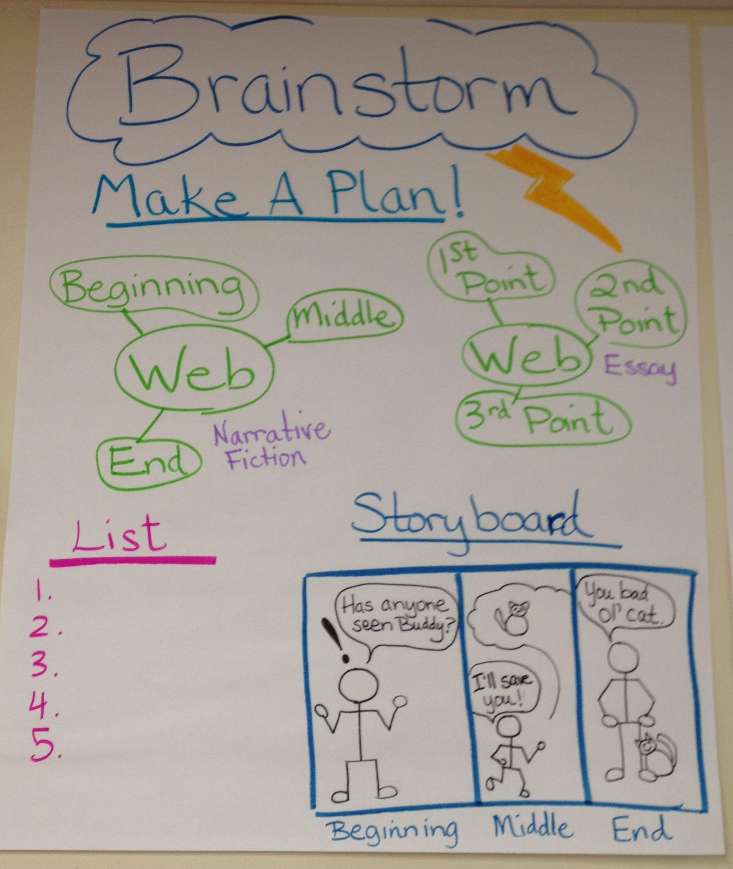 Brainstorm Anchor Chart
