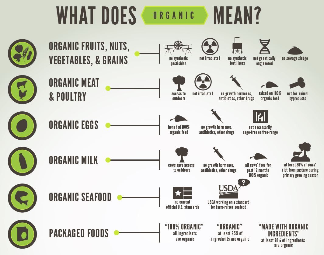 Why Go Organic Organic foods are foods that are produced