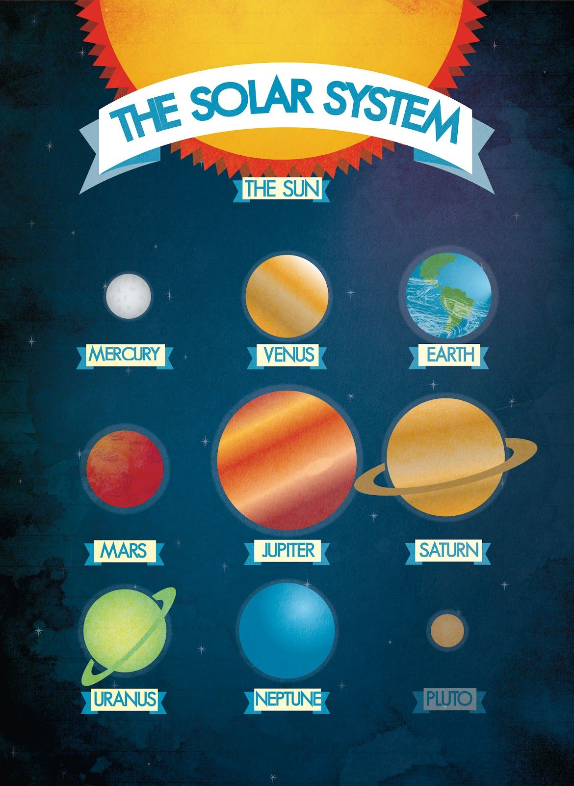 The Solar System Consists Of The Sun And The Planets Which