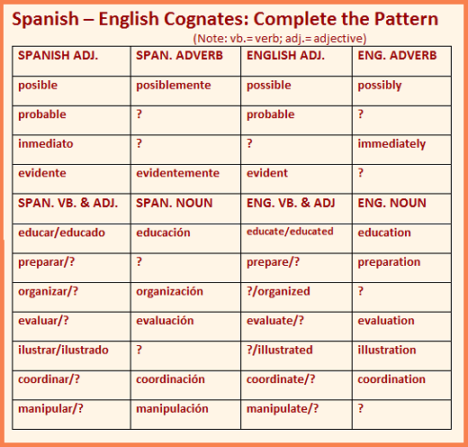 Cognates and False Cognates Spanish english, English and