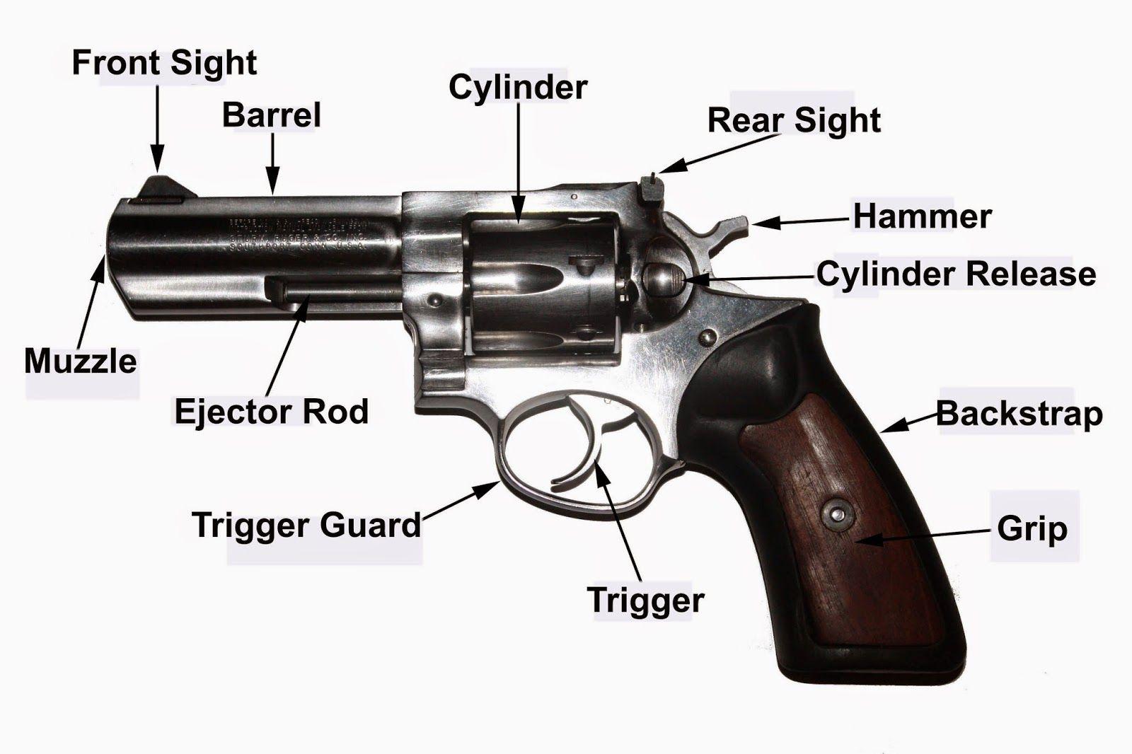 Revolver+Nomenclature+Final+copy.jpg (1600×1066