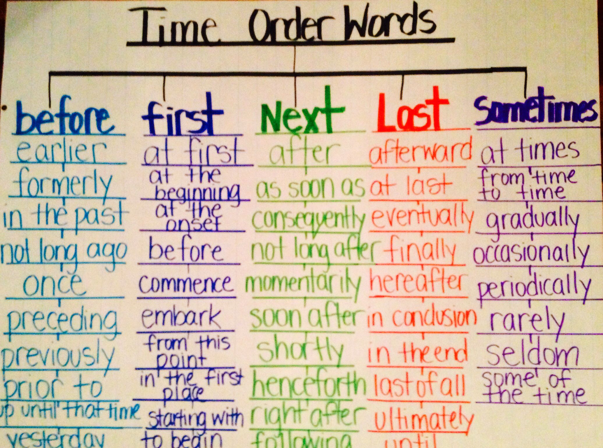 Time Order Words Using Tree Map Thinking Map