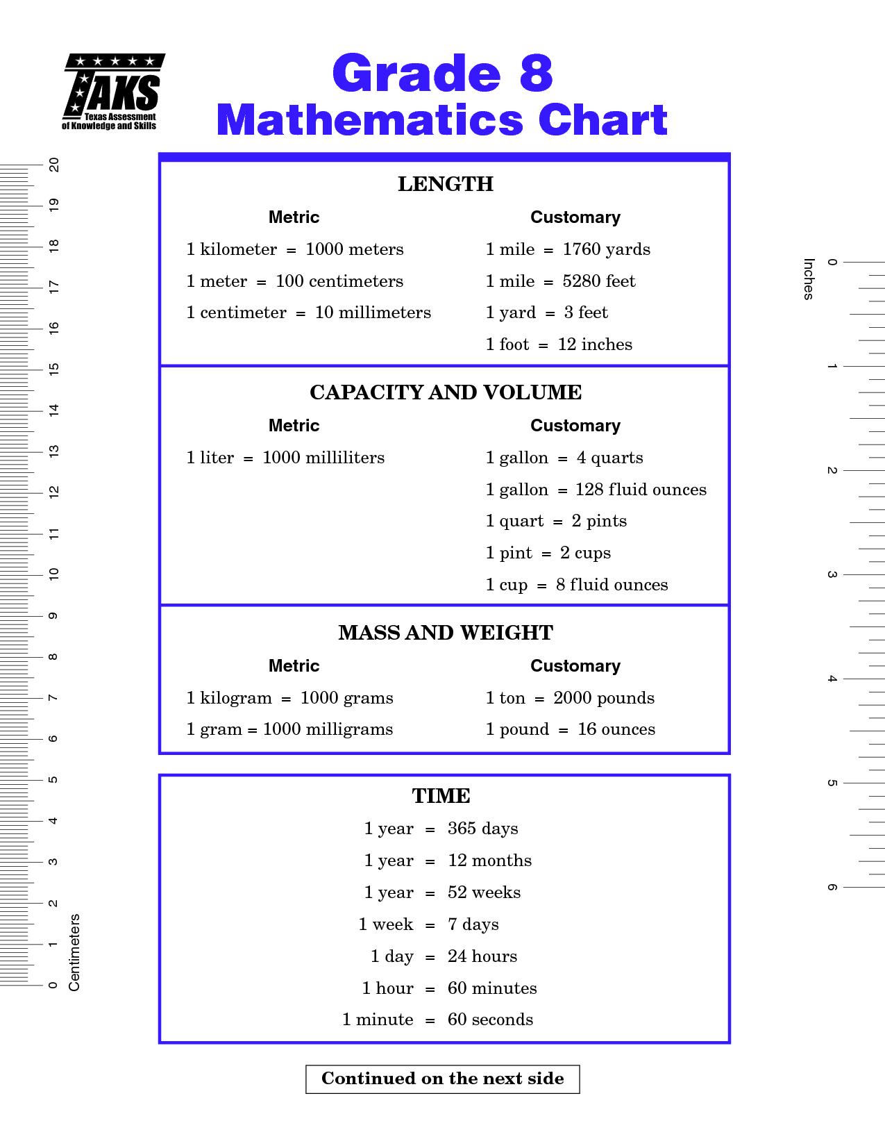 8th Grade Staar Math Formula Chart