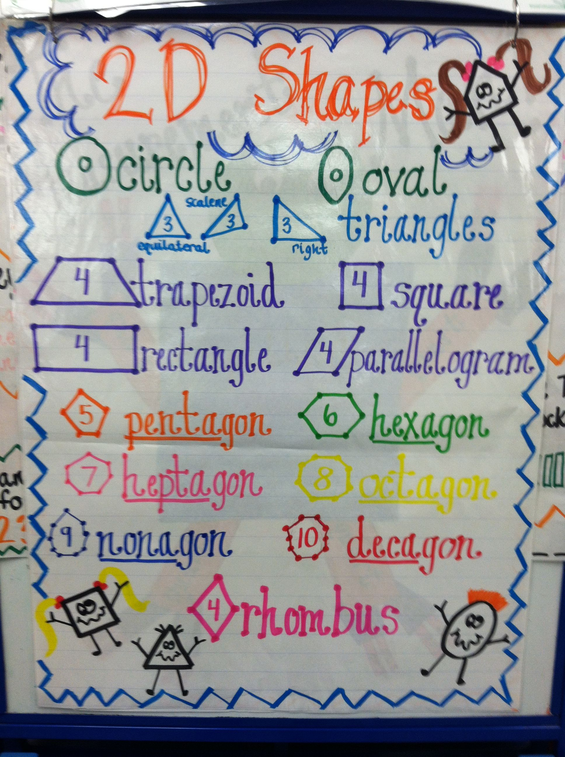 2d Shapes Anchor Chart