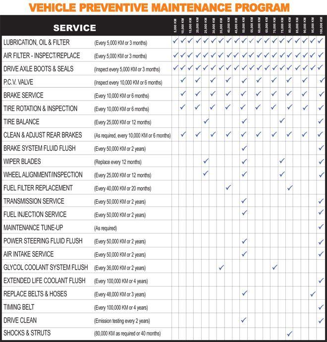 Car Maintenance Schedule Lists Pinterest Cars, Auto