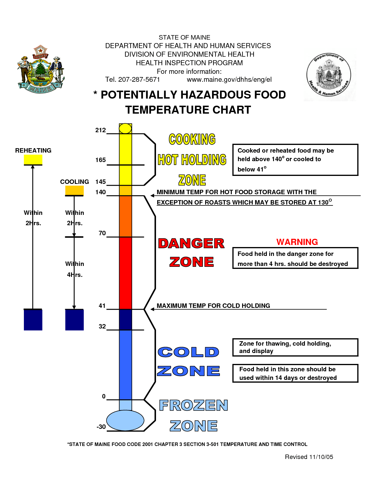 Temperature Chart Template POTENTIALLY HAZARDOUS FOOD