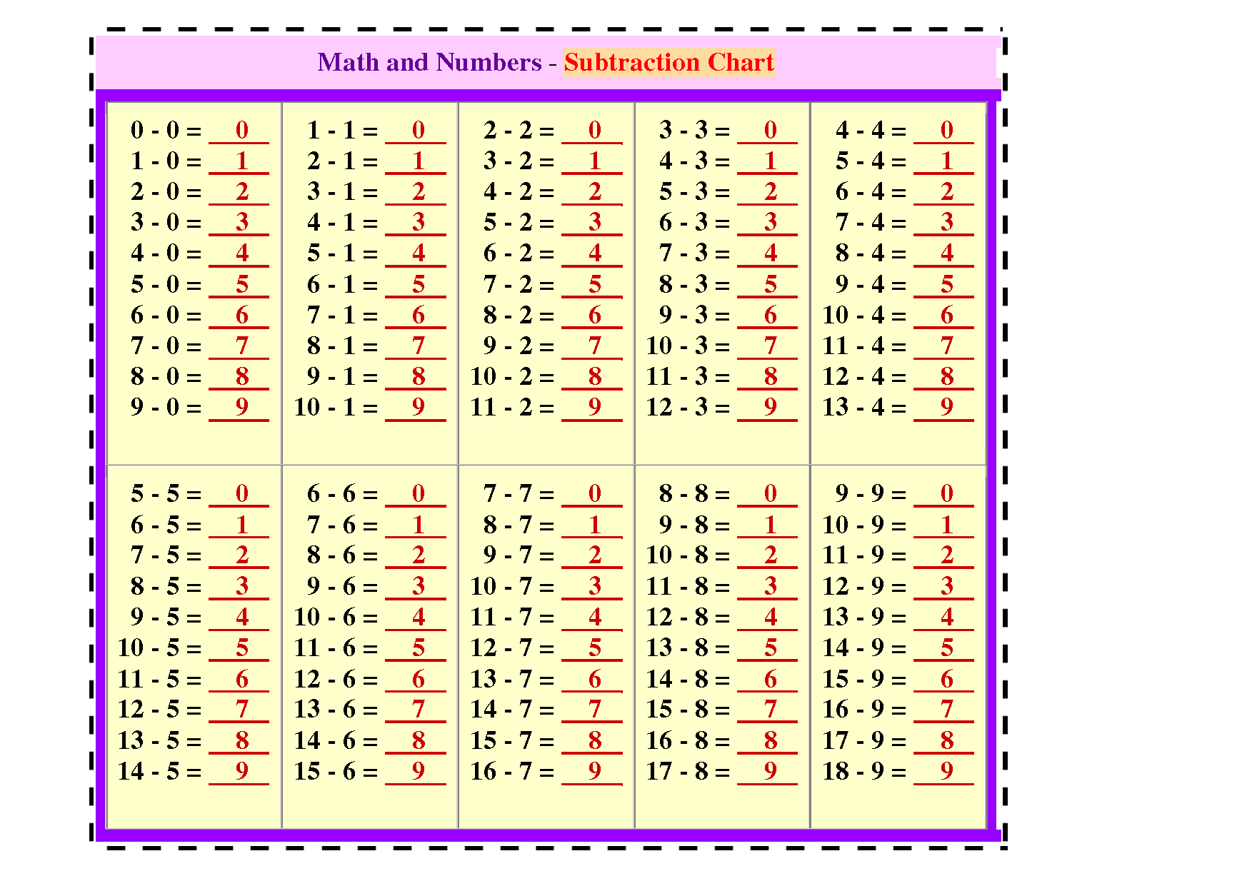 Subtraction Chart 1 100 Math And Numbers