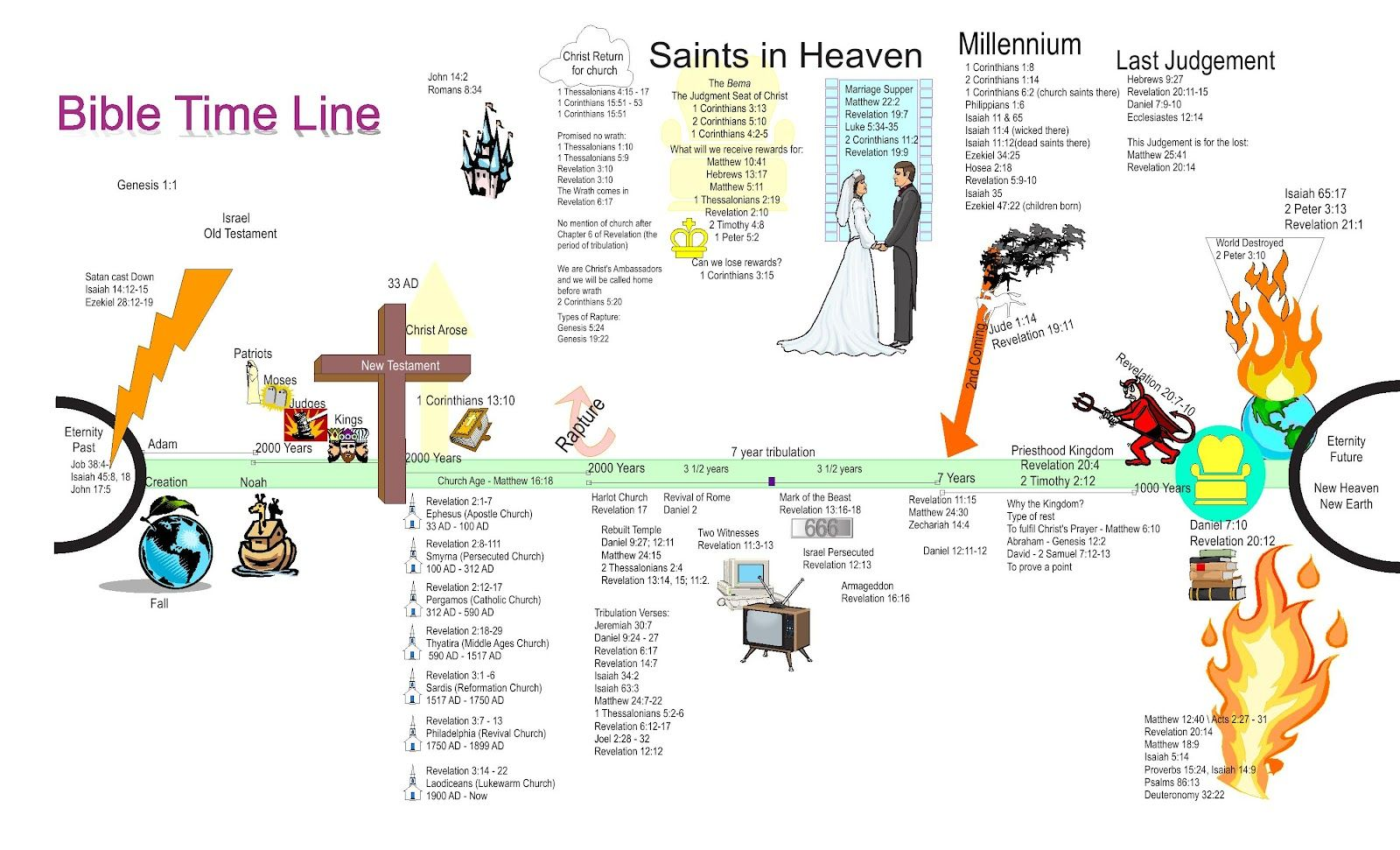 Timeline For The Seven Churches In Rev