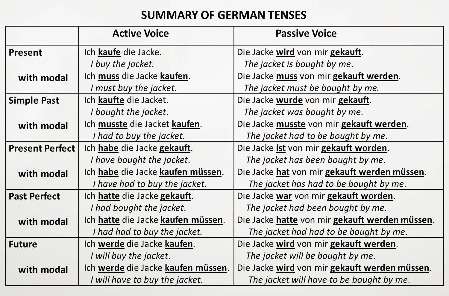 German Handouts On Various Grammar Or Vocabulary Topics