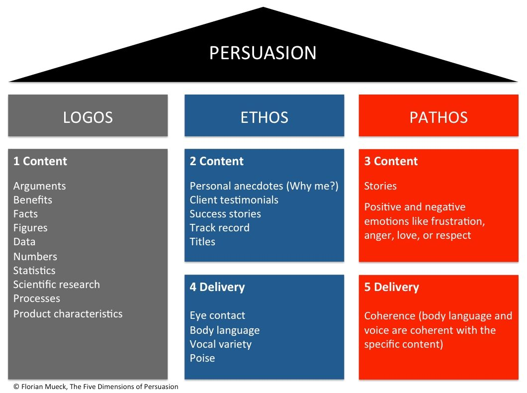 Logos Ethos Pathos