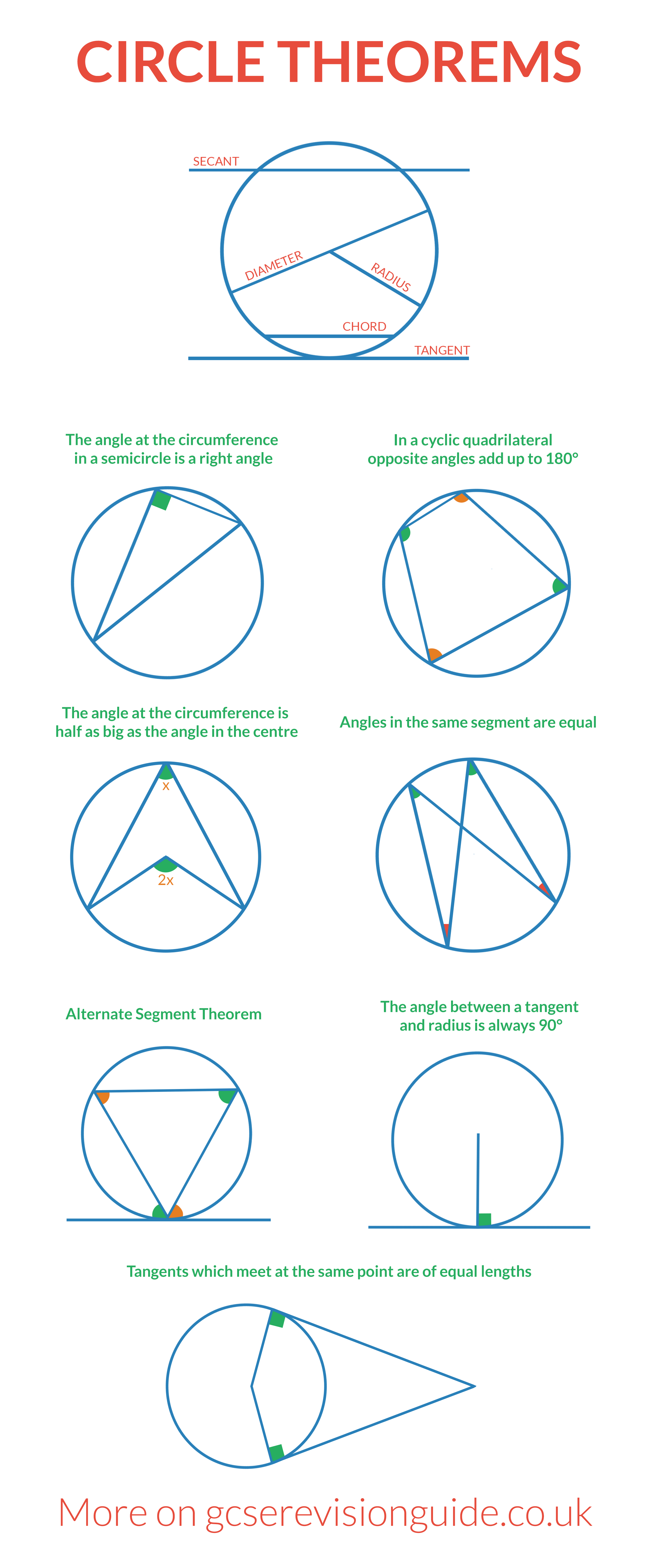 Circle Theorems For Gcse And Igcse More Information And