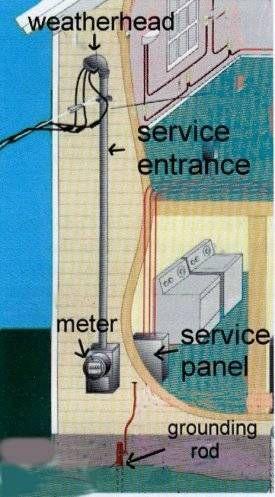 ELECTRICALWIRINGDIAGRAM | shop wiring | Pinterest