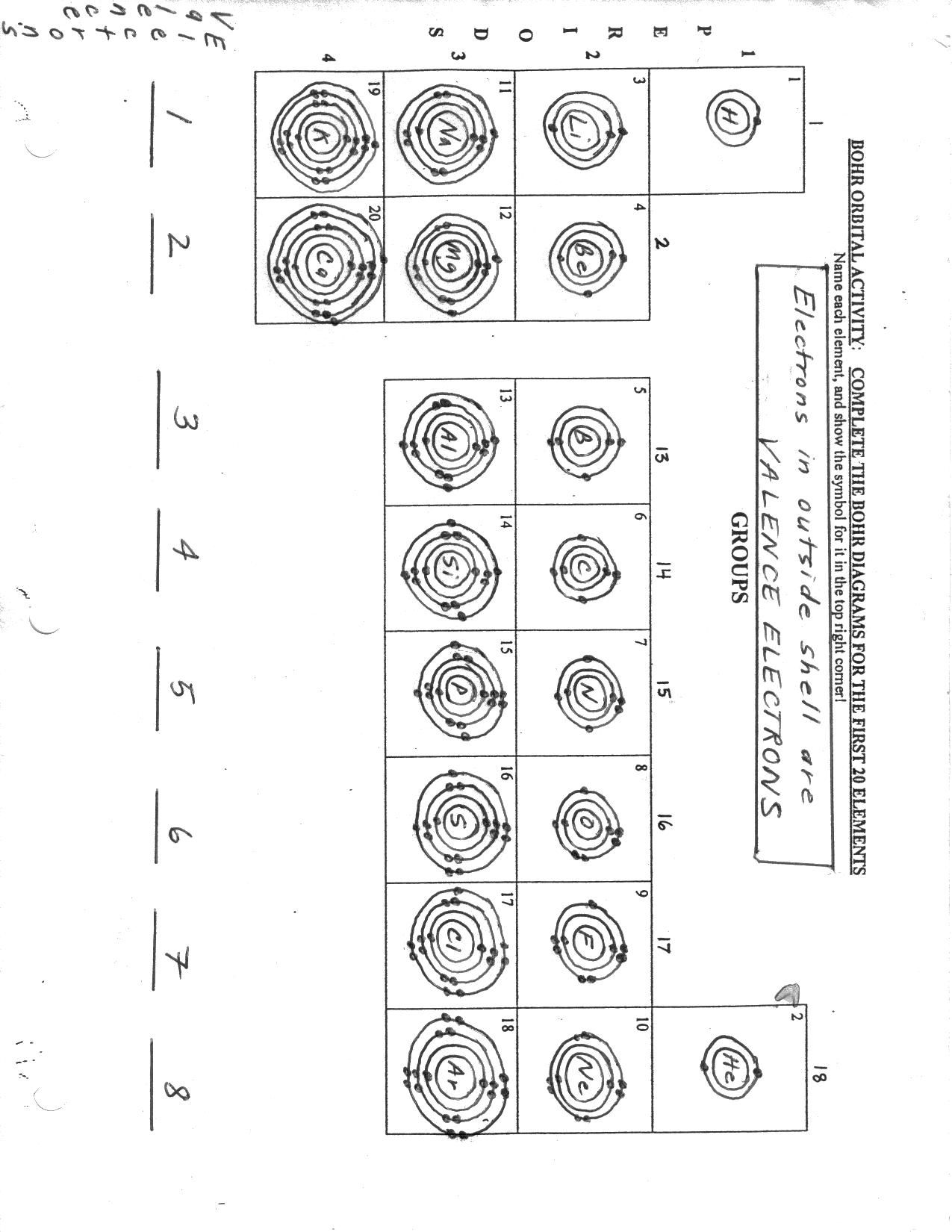 Blank Bohr Model Worksheet