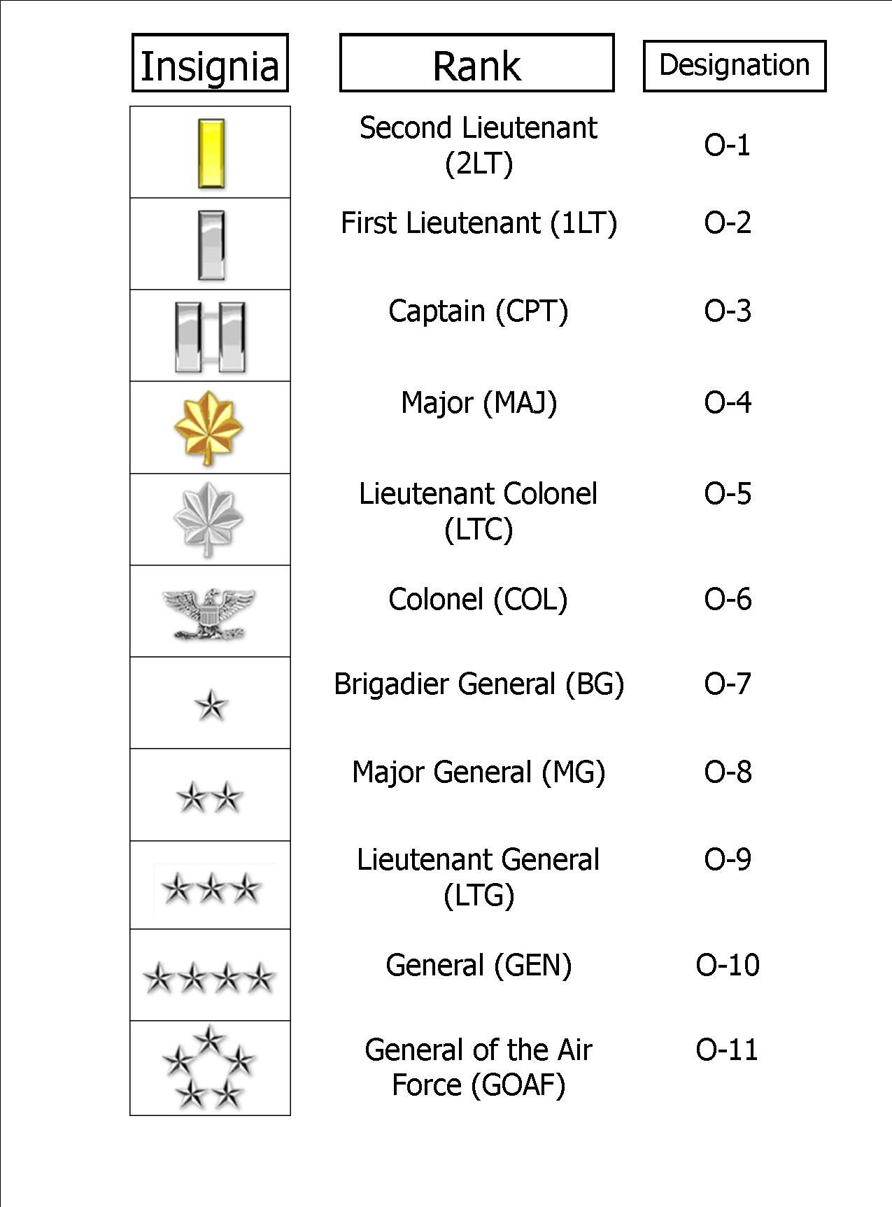 Air Force Officer Ranks
