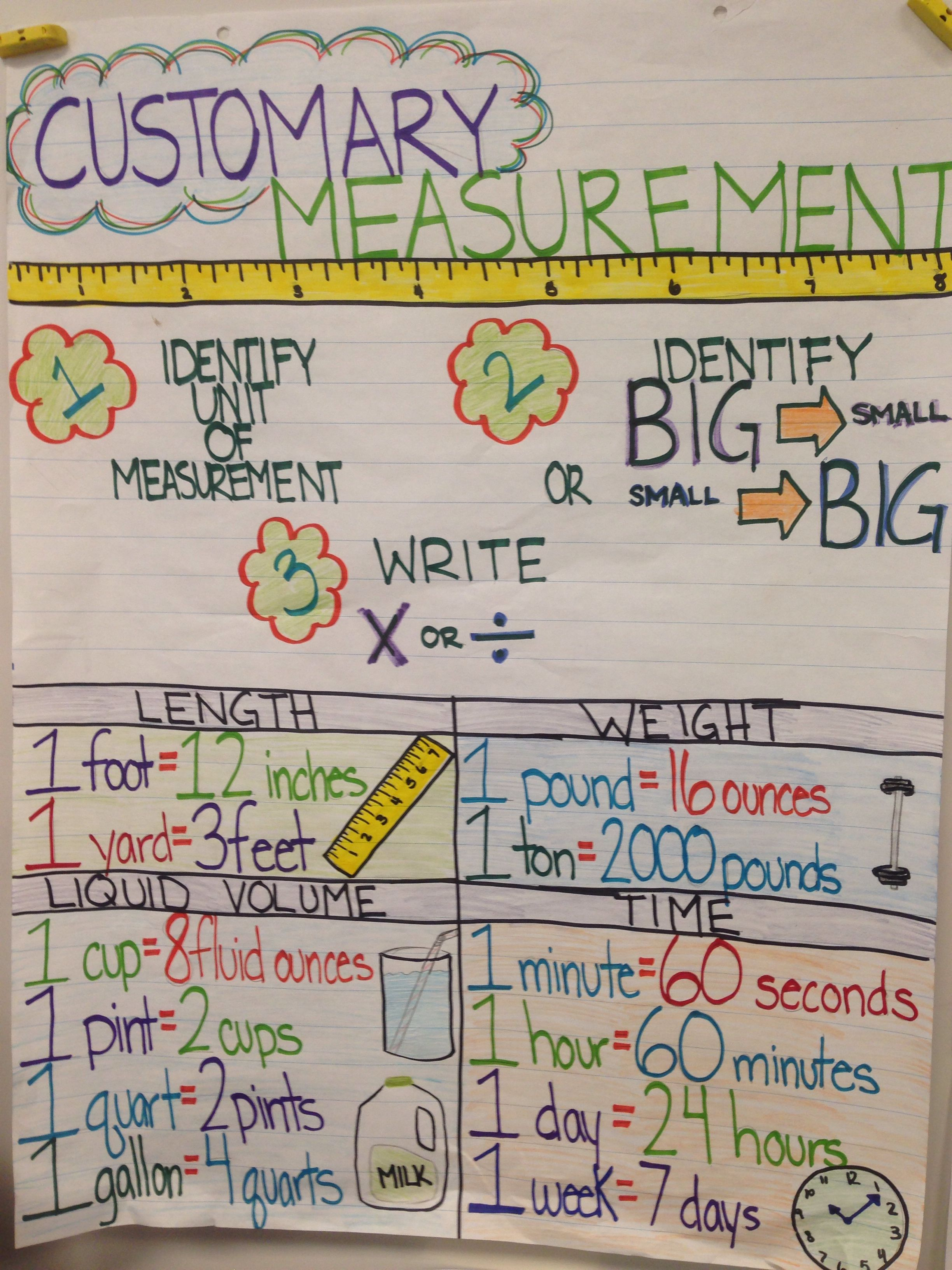 My Personal Creation 4th Grade Anchor Chart For Us