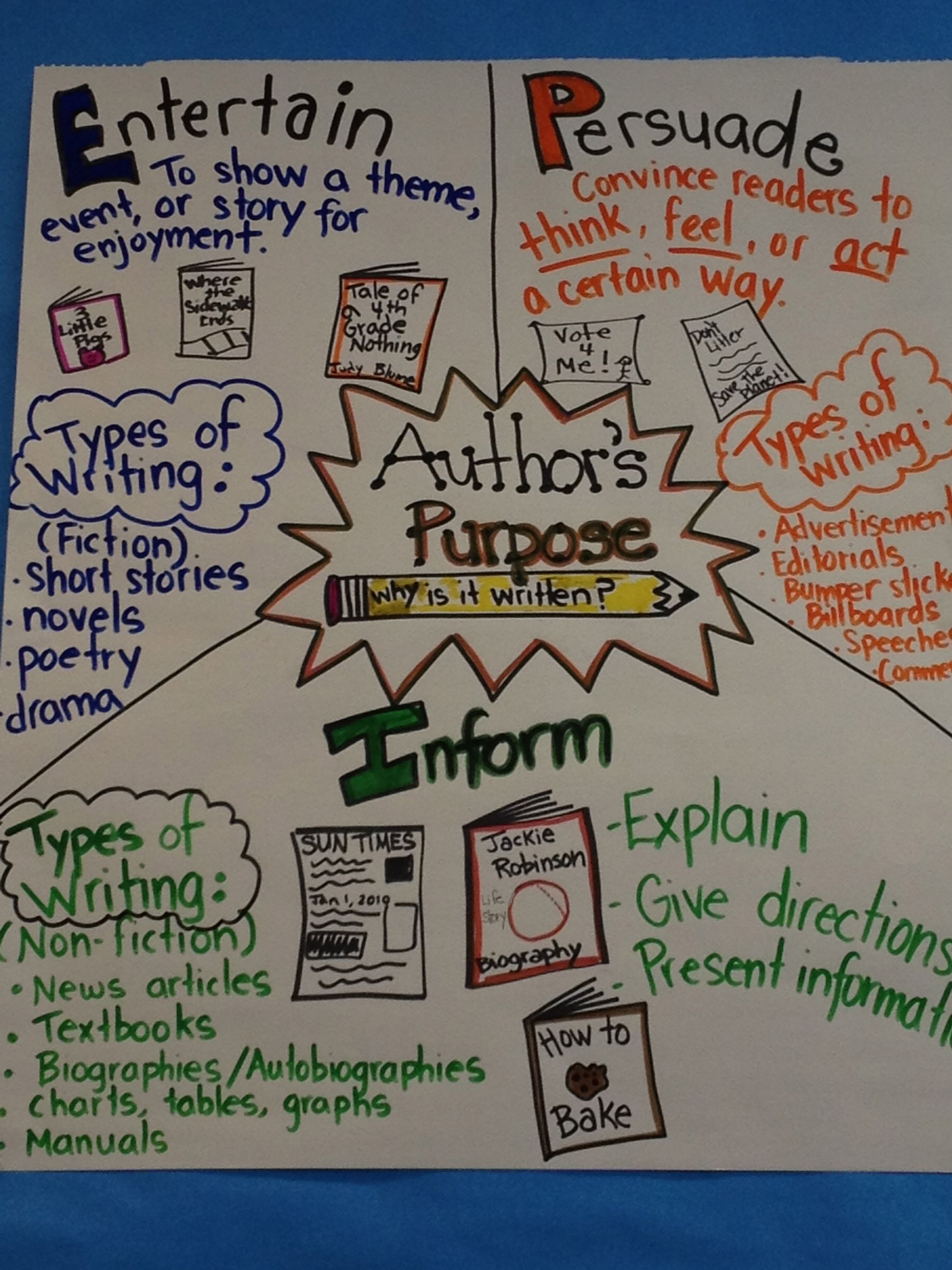 Author S Purpose Anchor Chart Example