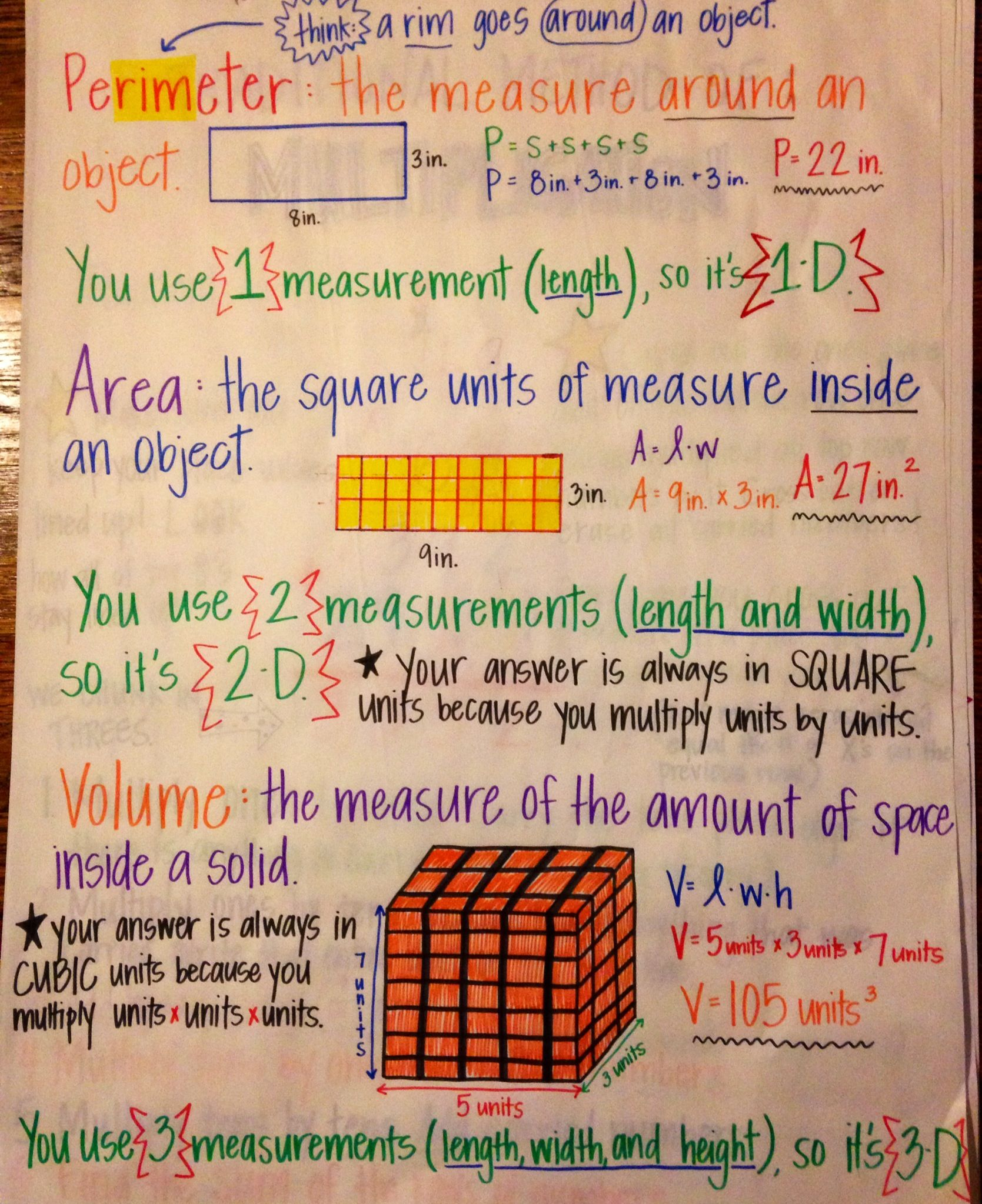 Perimeter Area And Volume Anchor Chart