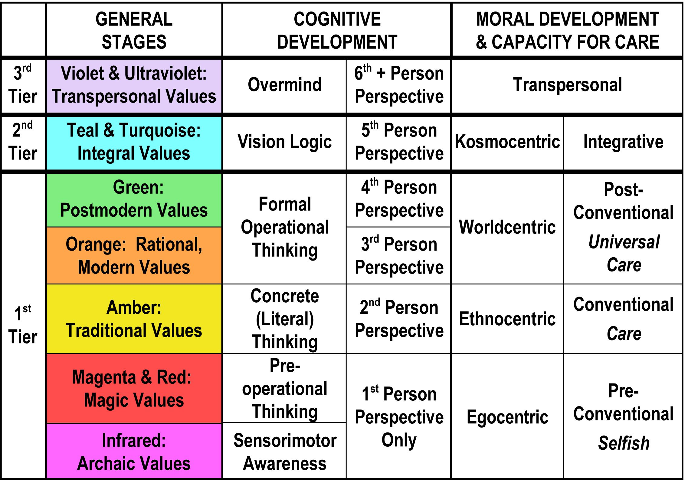 Kohlberg S Stages Of Moral Development Is A Theory That Was Put Forth By A Psychologist Of The