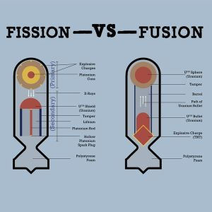 fusion bomb diagram  Google Search | Weapons | Pinterest