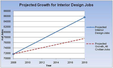 Interior Design Career Outlook Canada Review Home Interior