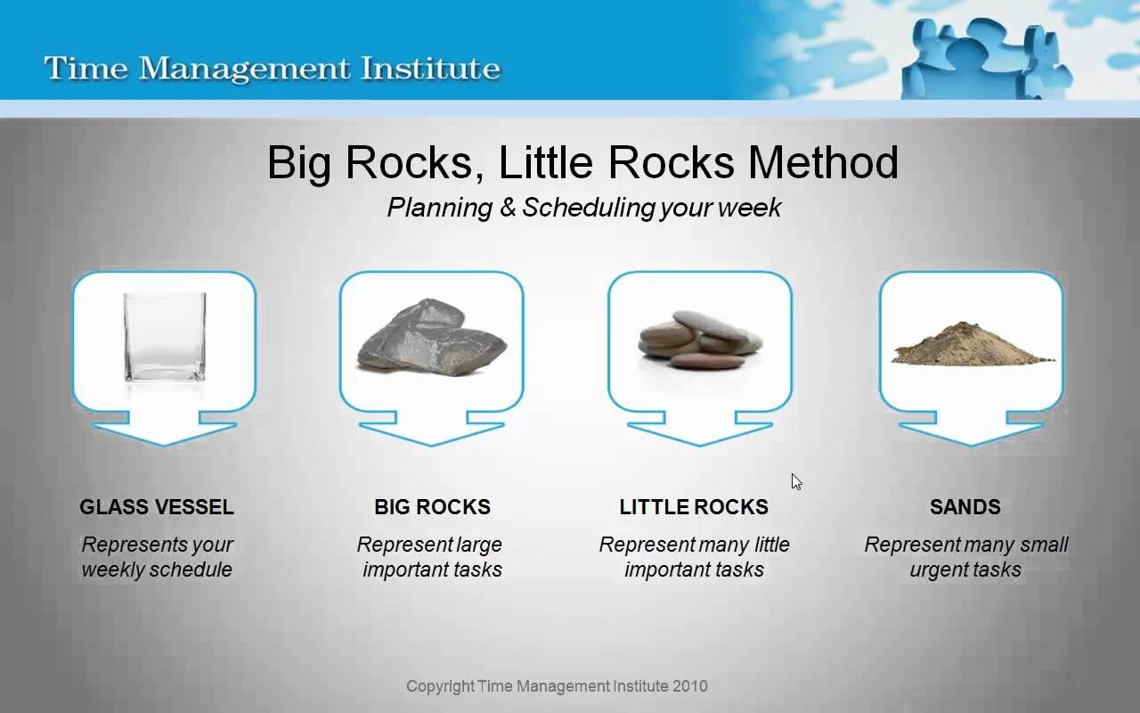 Stephen Covey Big Rocks