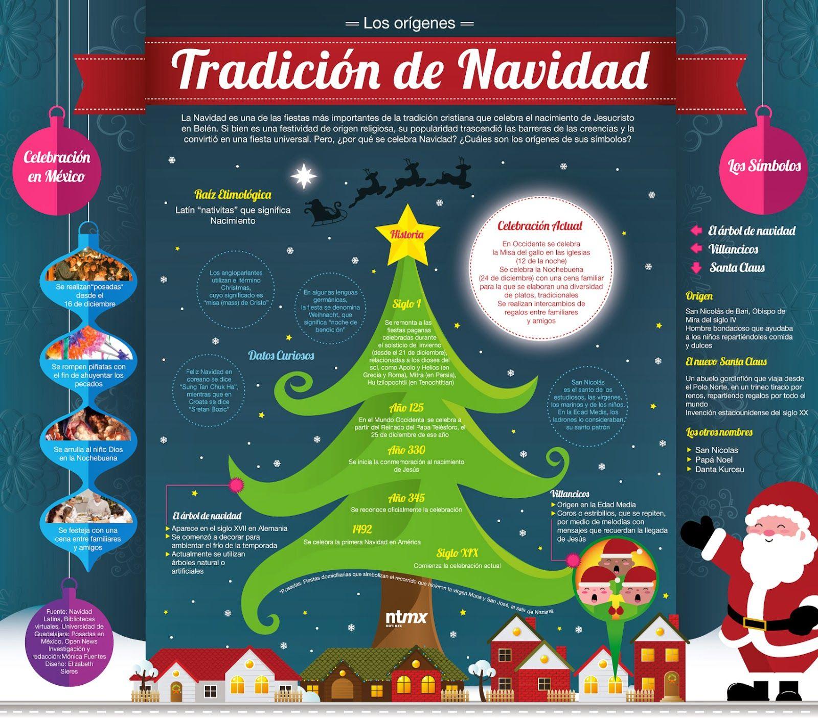Los Origenes De La Tradicion De La Navidad Infografia