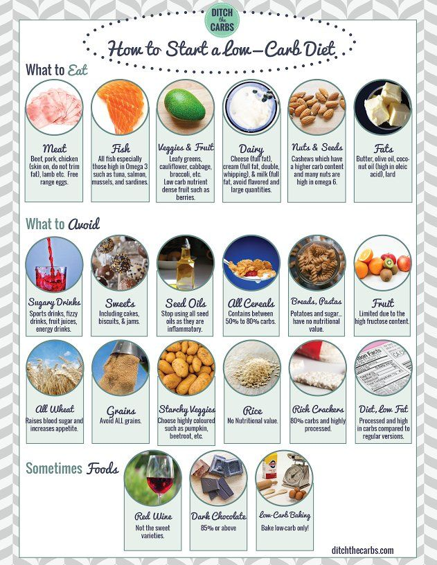 Low Carb Shopping List and pantry guidelines Low carb