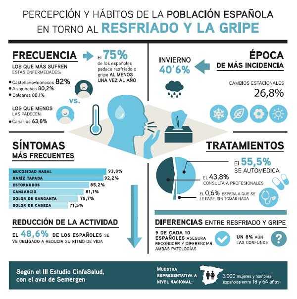 Resultado de imagen de automedicarse infografía