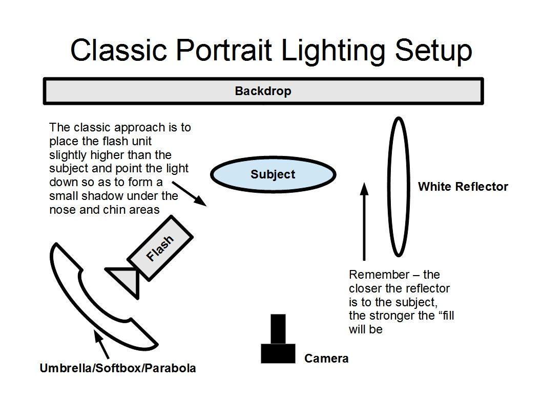 Portrait Lighting Diagrams