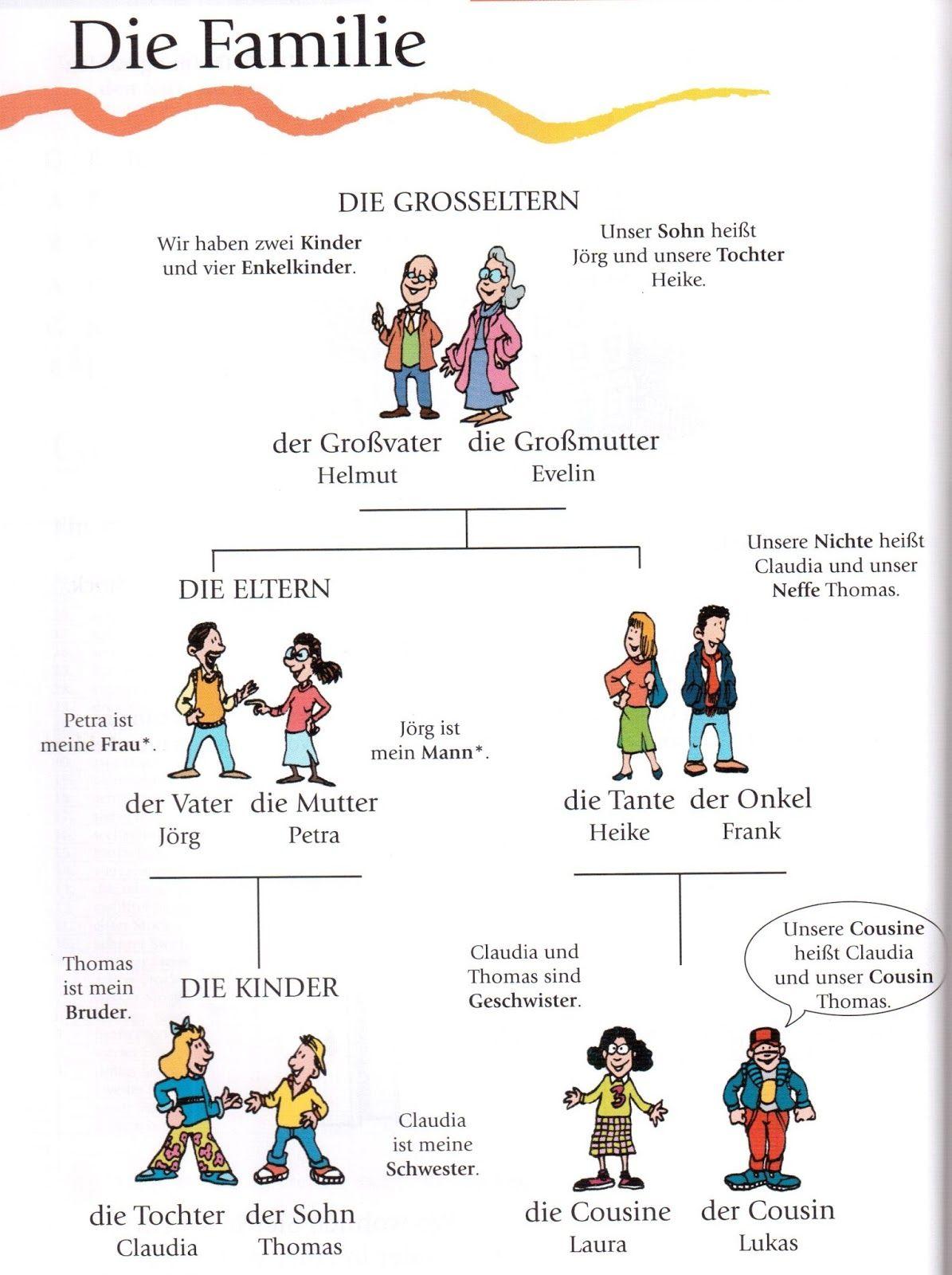 Deutsch Lernen Mit Bildern Familie Wortschatz The