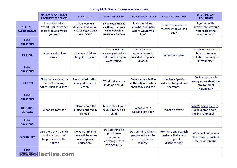 Trinity Gese Grade 7 Conversation Questions