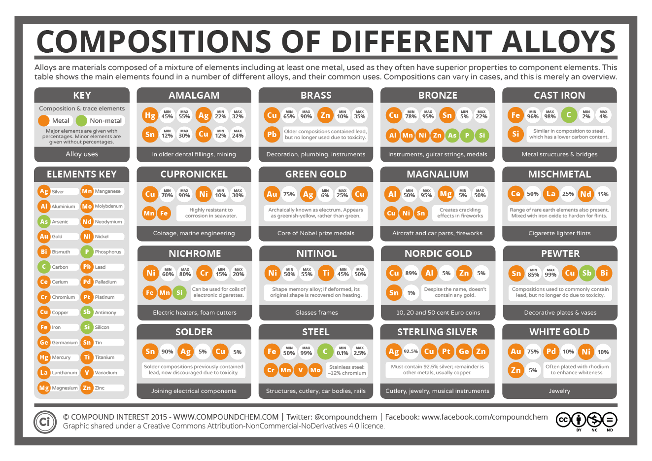 Elemental Compositions Of Metal Alloys