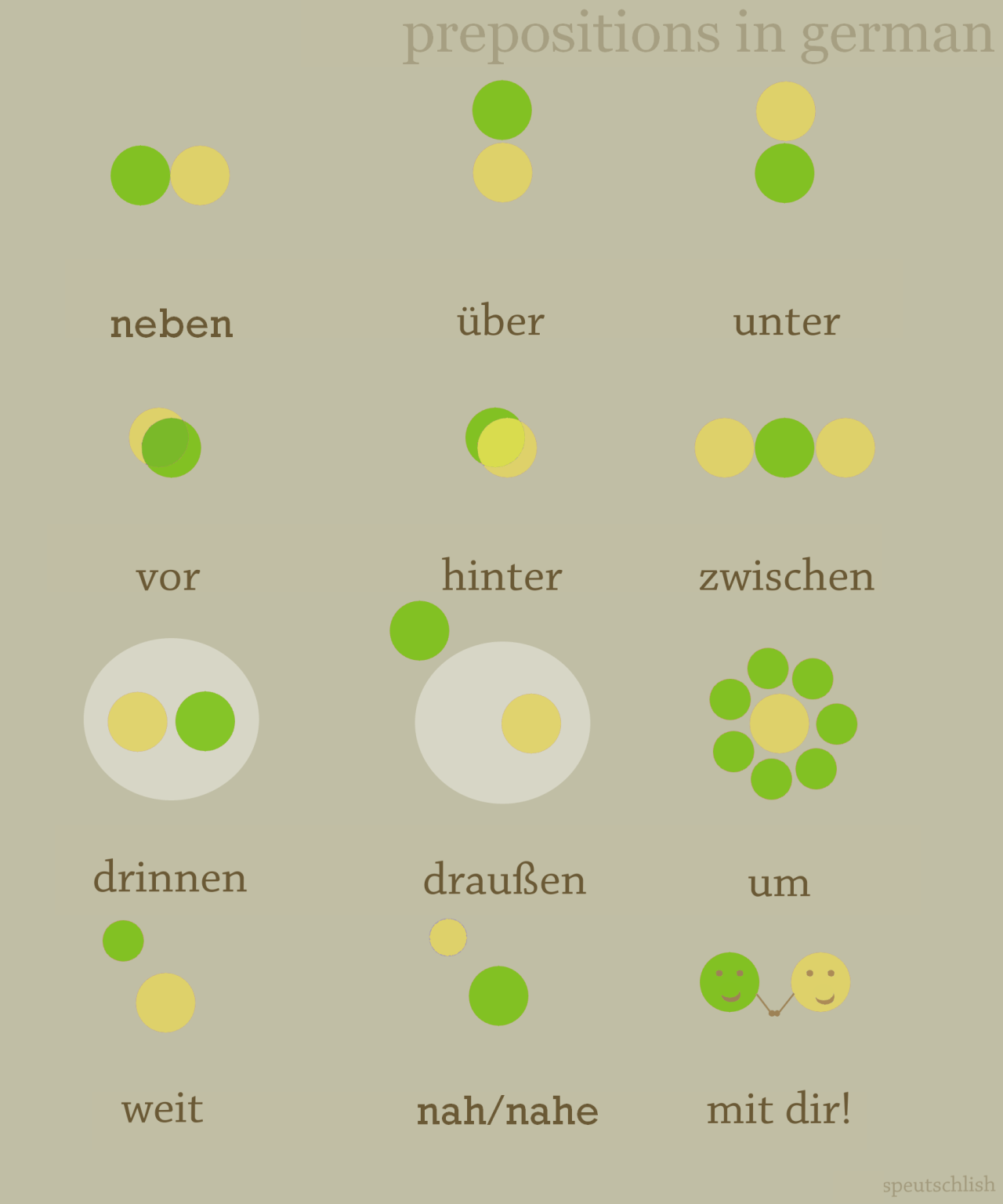 Prepositions In German You Are The Green Dot See Spanish French Greek Gato Polish