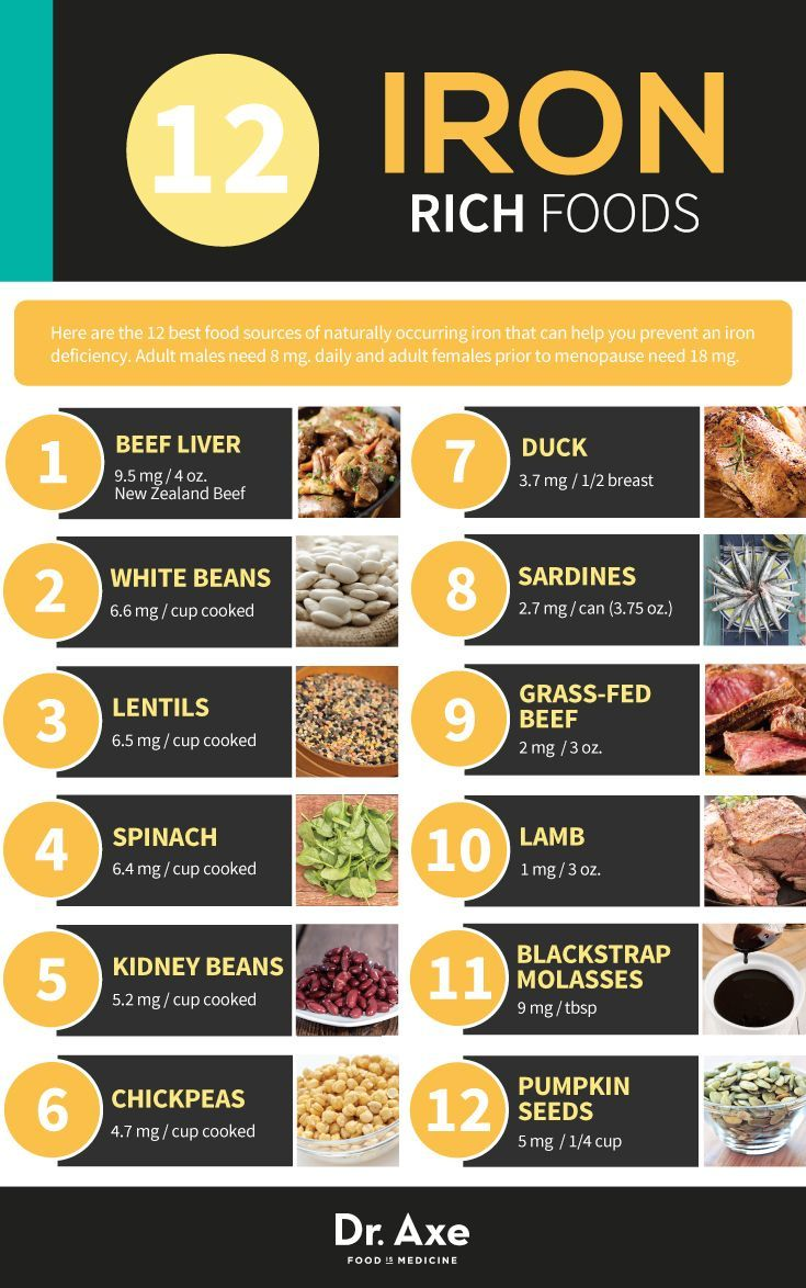 Iron Deficiency Is It to Blame for Your Low Energy