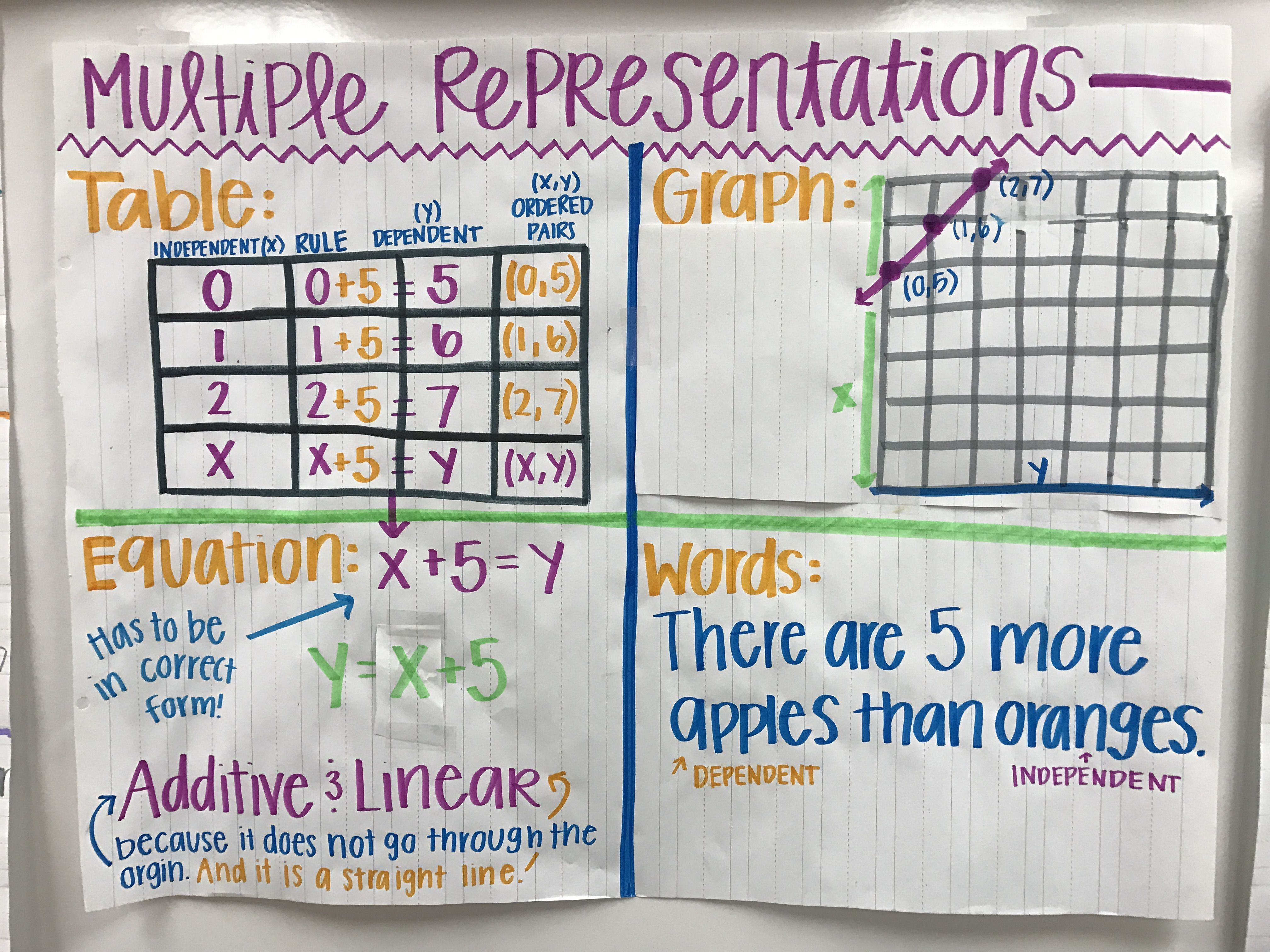 Multiple Representations Anchor Chart 6th Grade Math