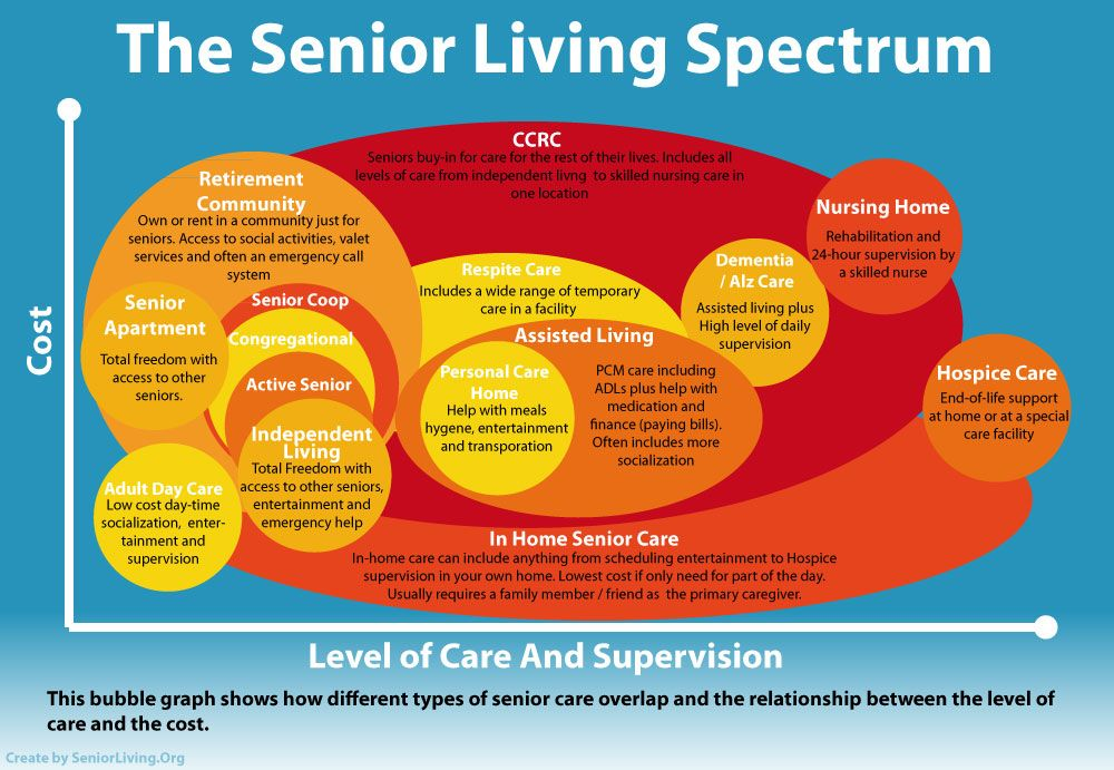 Cost of Living and Amount of Quality Care Senior living