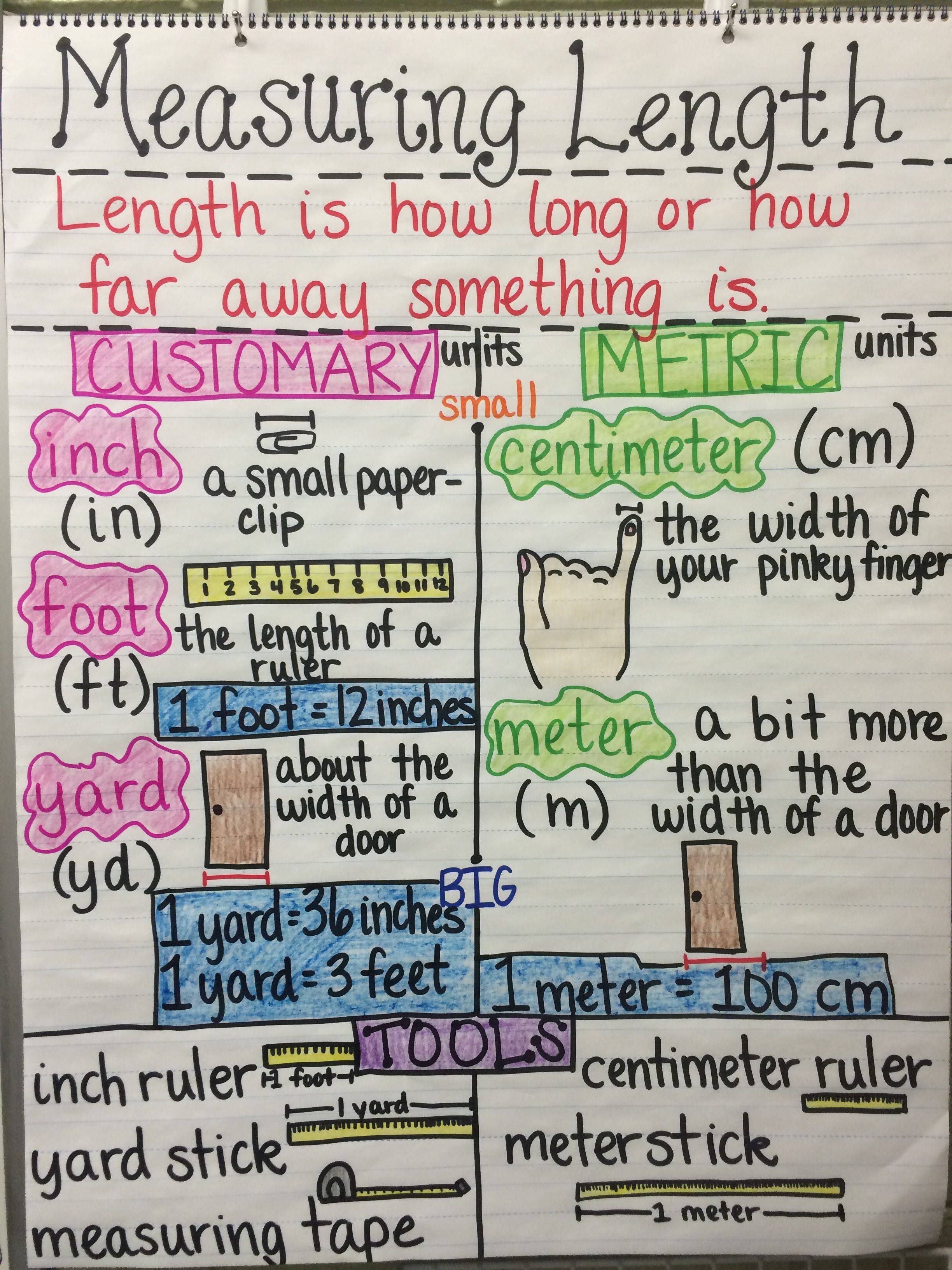 Measuring Length Customary And Metric Units 2nd Grade