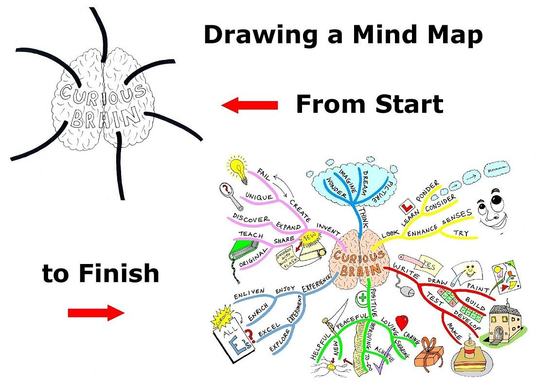Drawing A Mind Map From Start To Finish