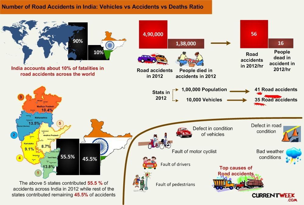 Causes of road accidents in India statistics. People died