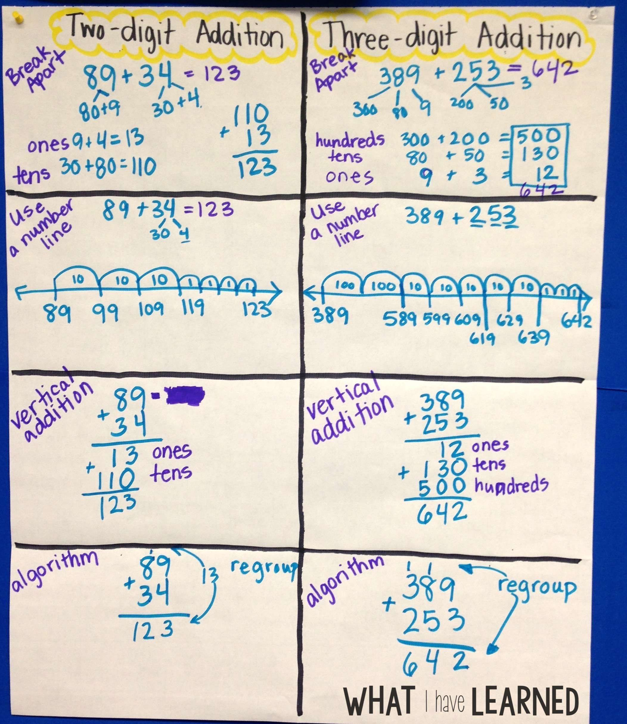 Ways To Solve Multi Digit Addition Problems
