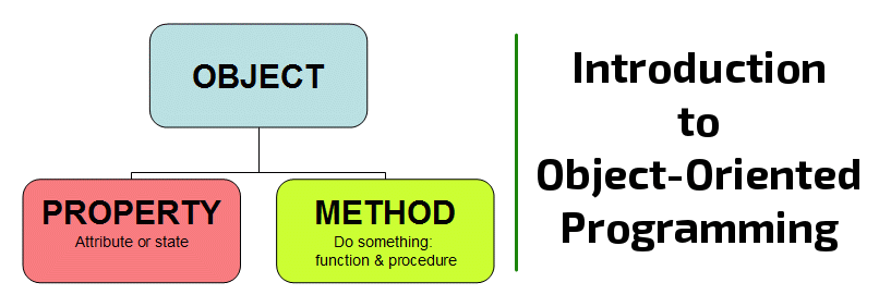 Introduction to Object Oriented Programming